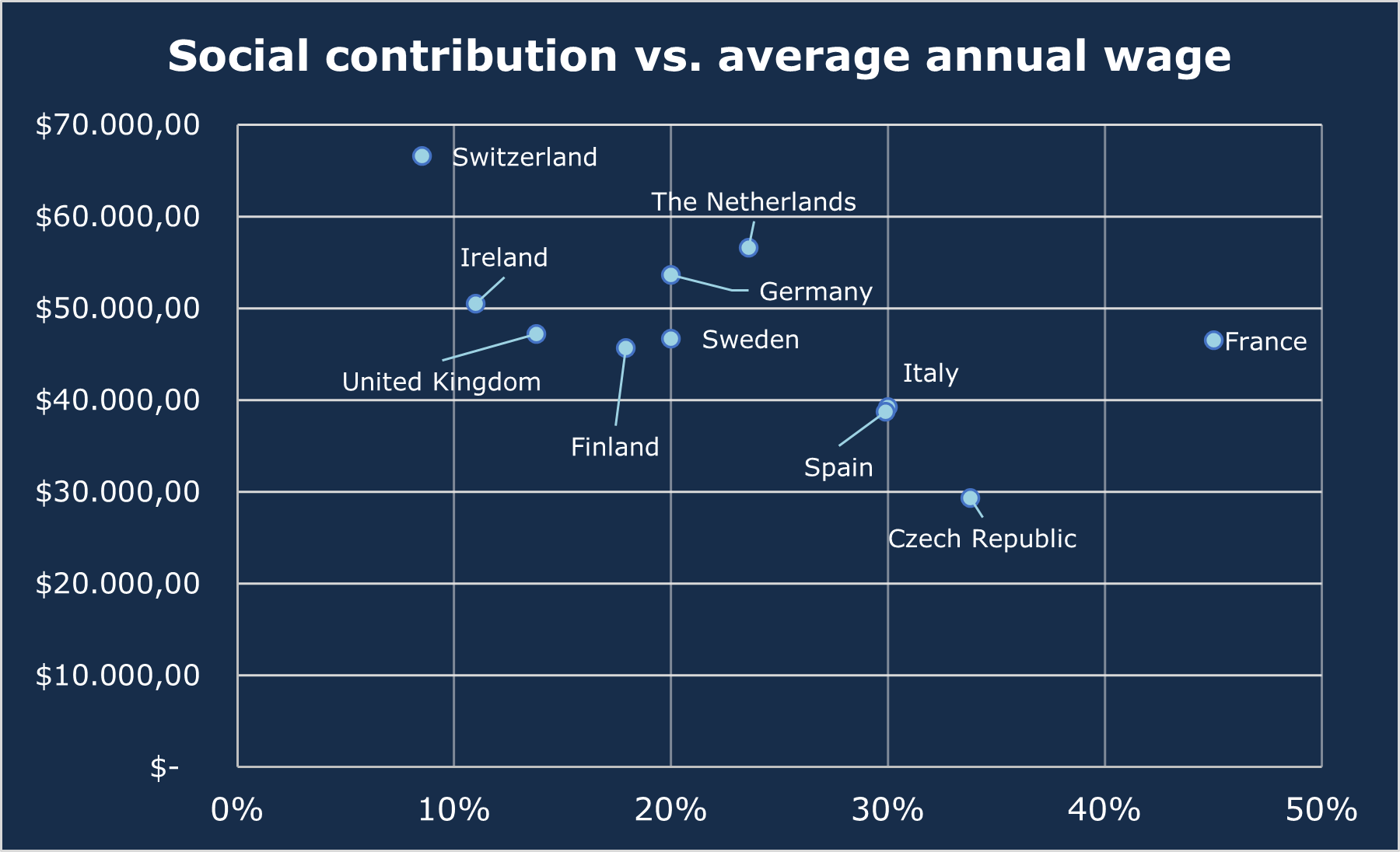 Social contributions vs. average annual wage europe