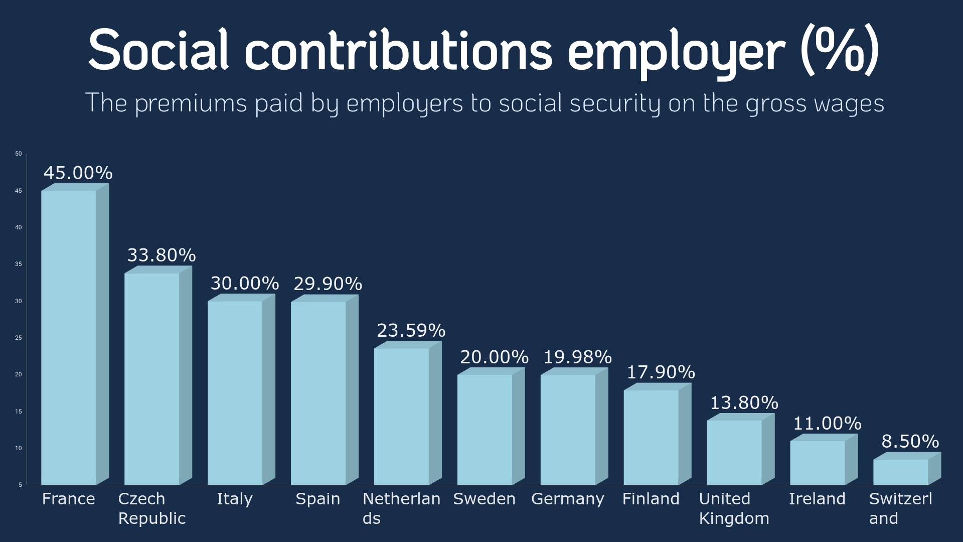 Social contributions Europe employer
