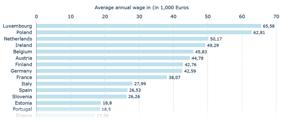 Average Yearly Salary of full-time employees in selected European Countries 2020