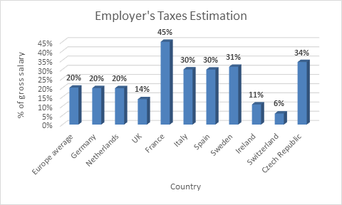 Table of employer's taxes